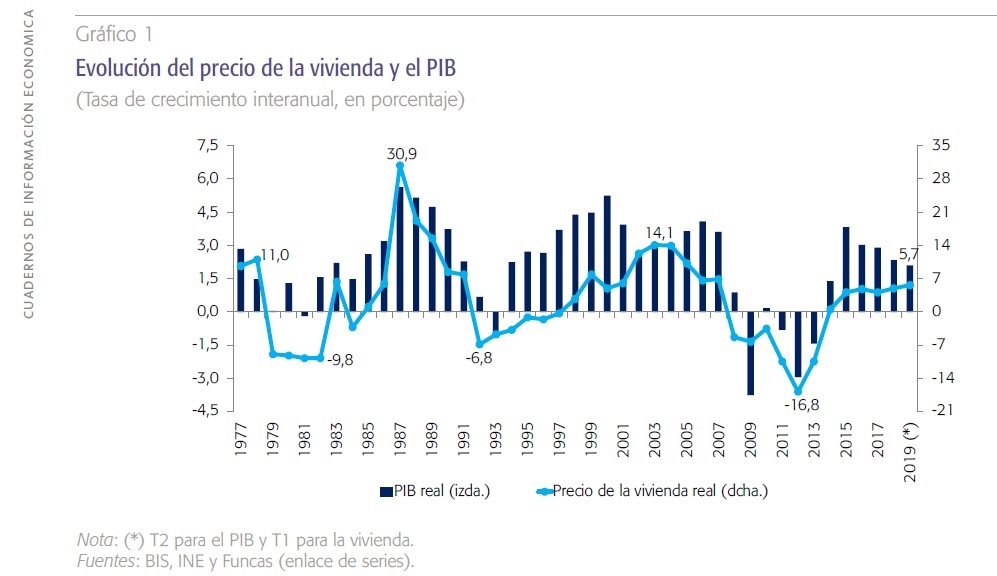 Evolución del precio de la vivienda y el PIB (Funcas)