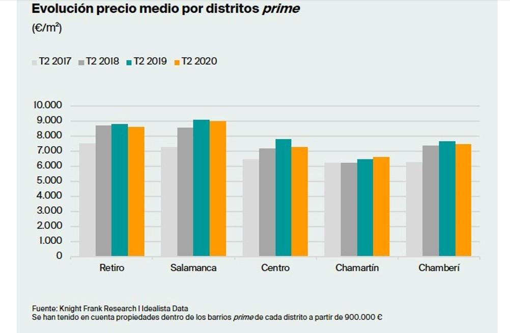 Evolución precio medio por distritos prime