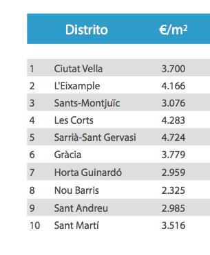 precio distritos de Barcelona