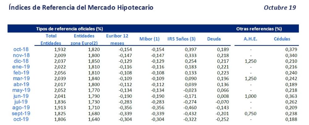 Índices de referencia del mercado hipotecario (AHE)