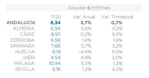 precios alquiler provincias andaluzas