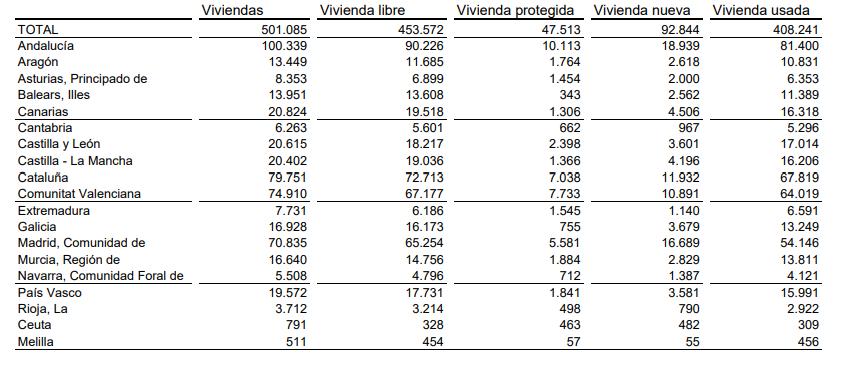 Compraventa de viviendas 2019, según régimen y estado