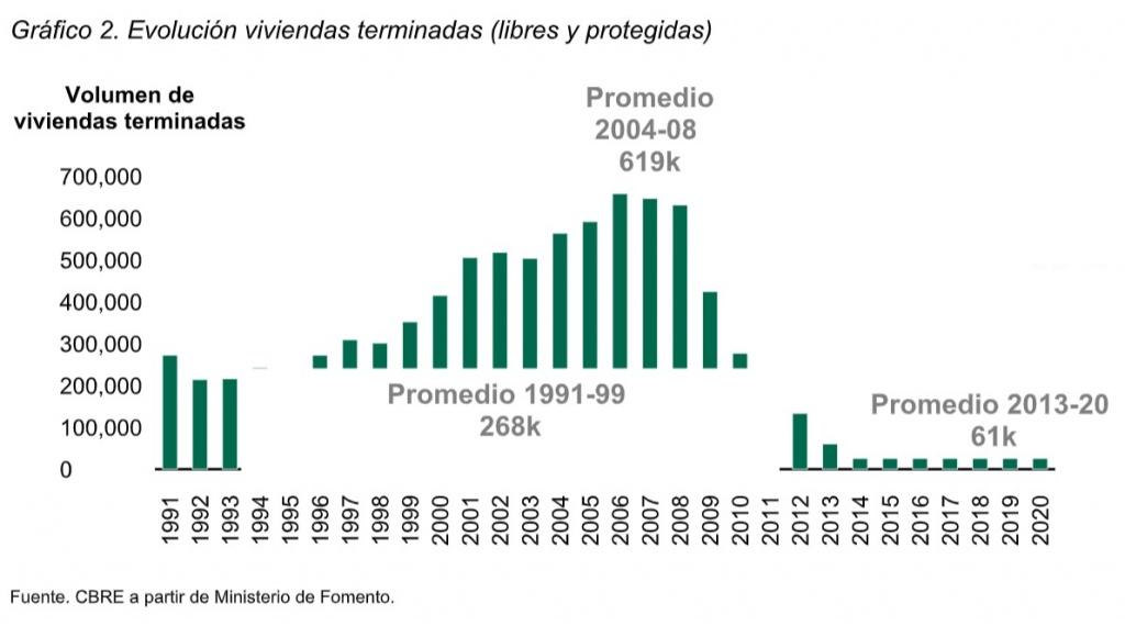 Gráfico 2. Evolución viviendas terminadas (libres y protegidas