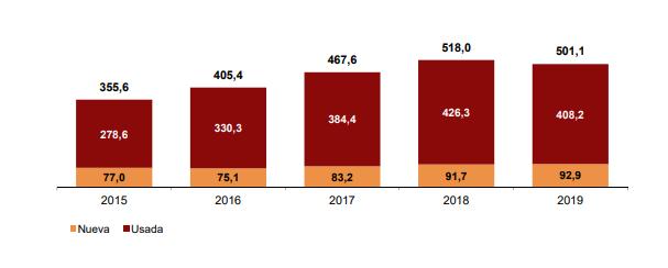 Gráfico cifras compraventa vivienda en españa 2015-2019