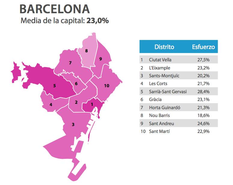 esfuerzo financiero neto distritos barcelona