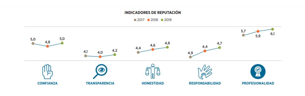 gráfico de indicadores de la reputación de las promotoras inmobiliarias