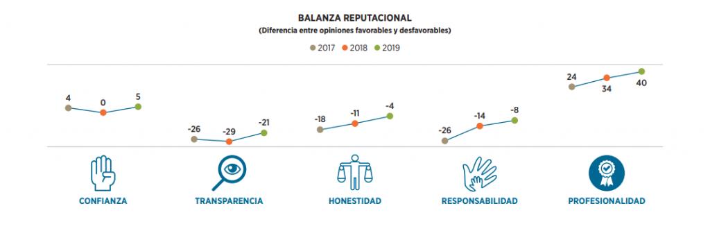 gráfico balanza reputacional empresas promotoras