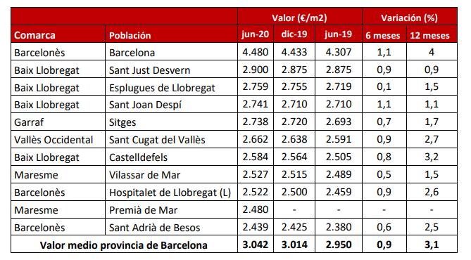 precios obra nueva municipios barcelona