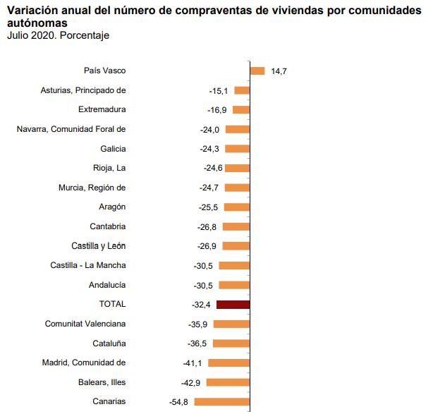compraventas viviendas julio 2020 por comunidades autónomas