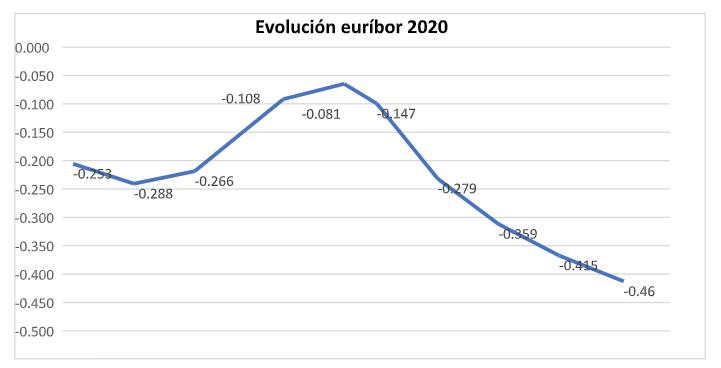 evolución euríbor