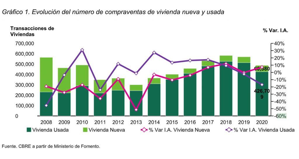 Evolución del número de compraventas de vivienda nueva y usada