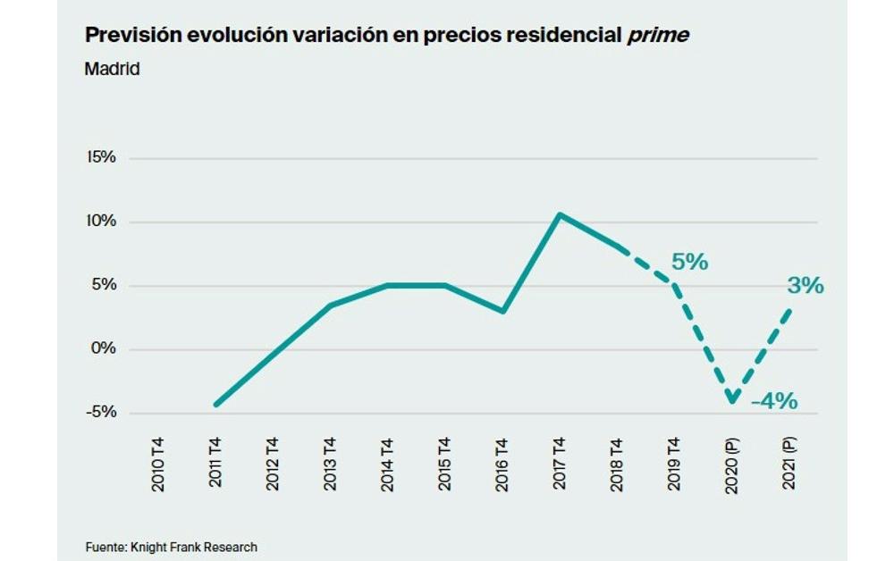 Previsión evolución variación en precios residencial prime