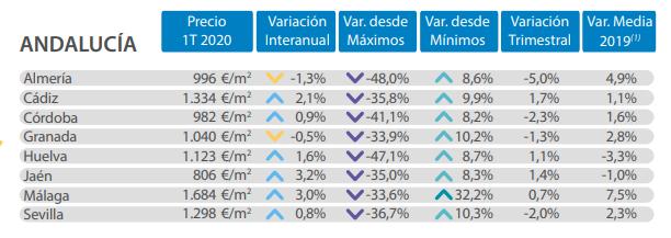 precios vivienda en las provincias andaluzas